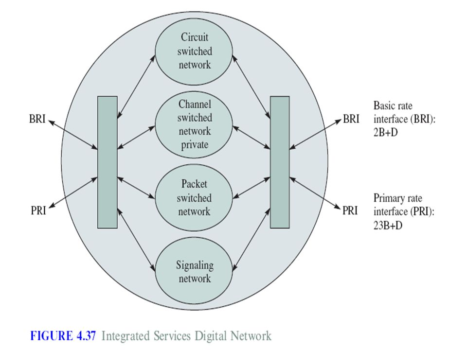 THE TELEPHONE NETWORK The modern telephone network was developed to ...
