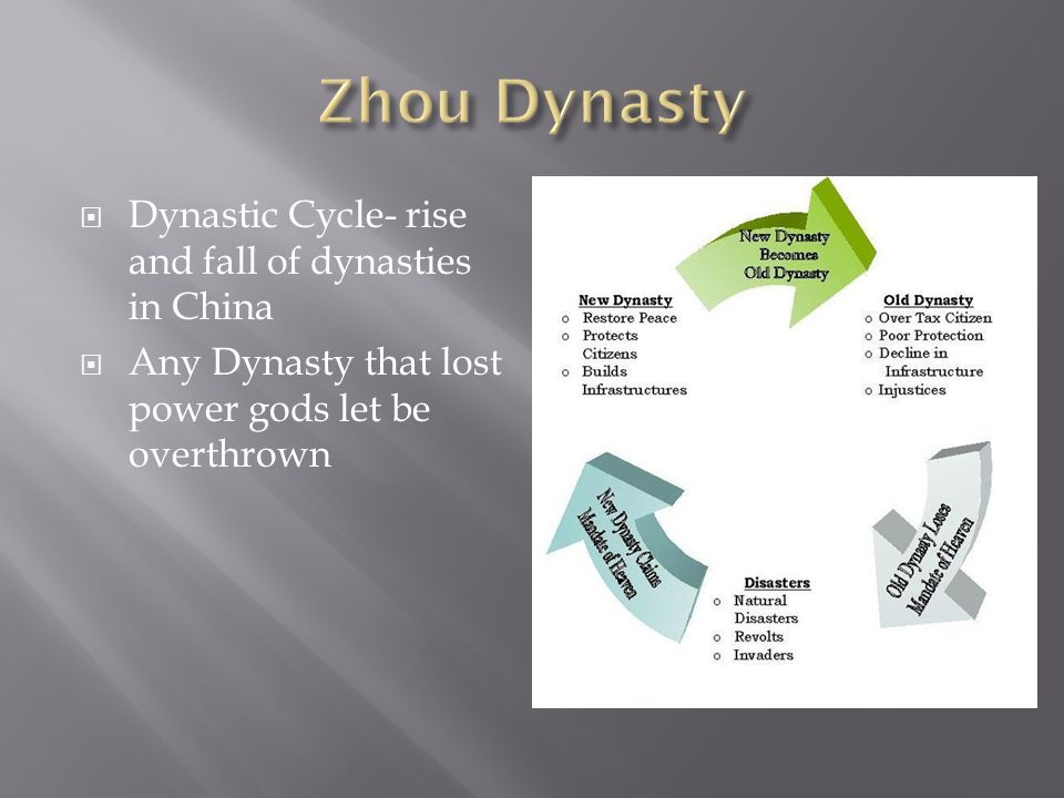  Dynastic Cycle- rise and fall of dynasties in China  Any Dynasty that lost power gods let be overthrown