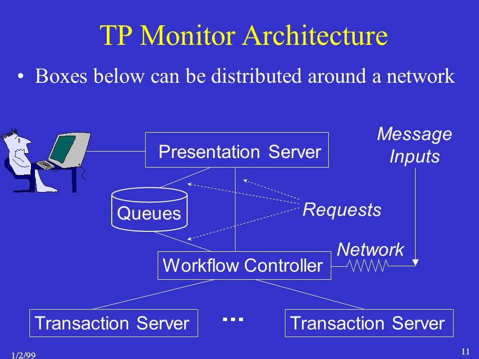 1/2/99 11 Presentation Server Workflow Controller Transaction Server Network Requests Message Inputs TP Monitor Architecture Boxes below can be distributed around a network Queues