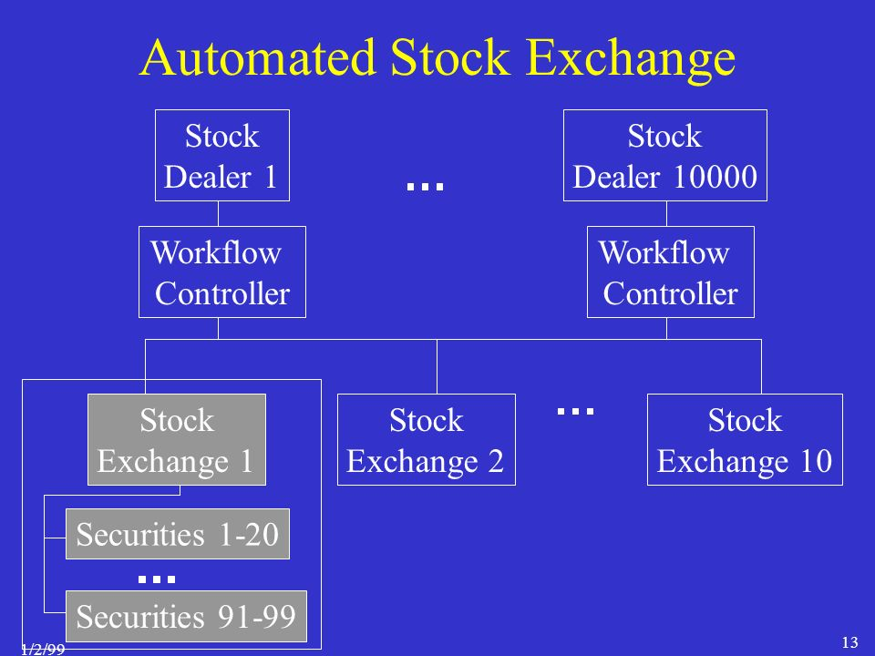 1/2/99 13 Automated Stock Exchange Stock Dealer 1 Stock Exchange 1 Stock Exchange 2 Stock Exchange 10 Securities 1-20 Securities 91-99 Stock Dealer 10000 Workflow Controller Workflow Controller