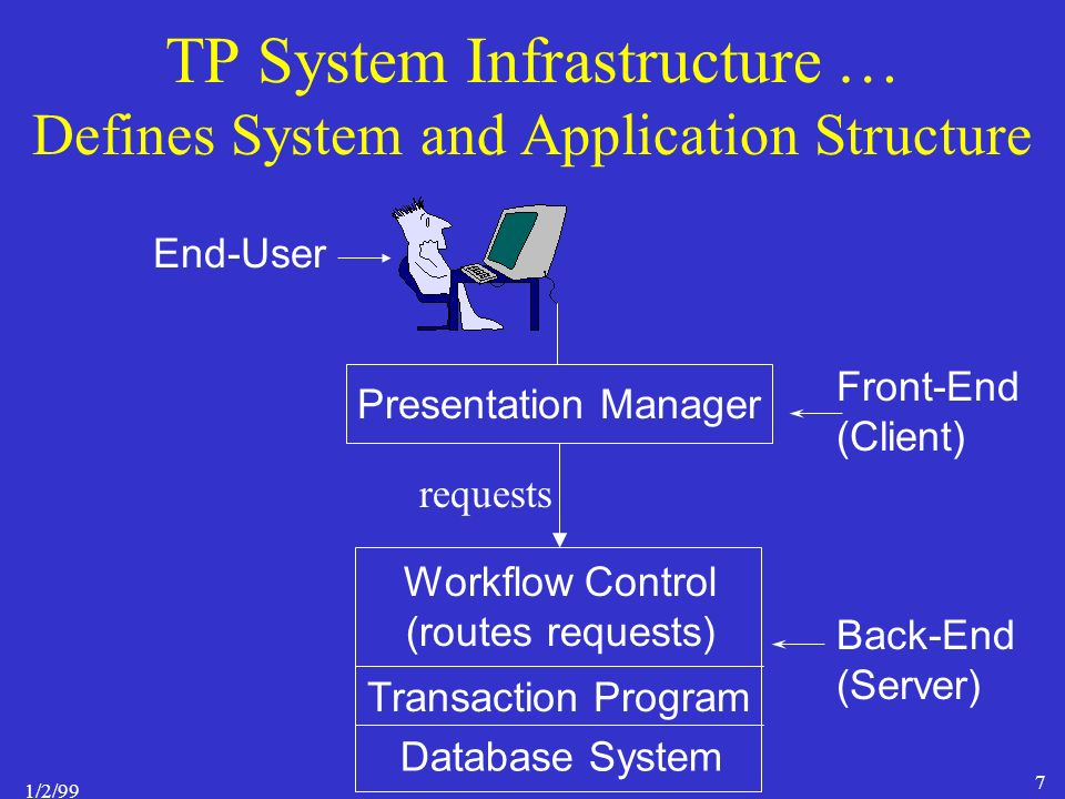 1/2/99 7 TP System Infrastructure … Defines System and Application Structure Presentation Manager Workflow Control (routes requests) Database System Front-End (Client) Back-End (Server) End-User Transaction Program requests