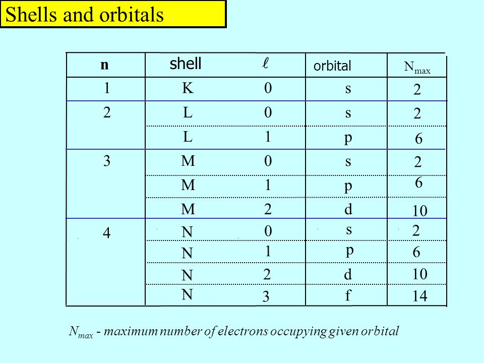 Shells and orbitals N max - maximum number of electrons occupying given orbital n shell orbital 1K0s 2L0s L1p 3M0s M1p M2d 4 N N N N s p d f N max