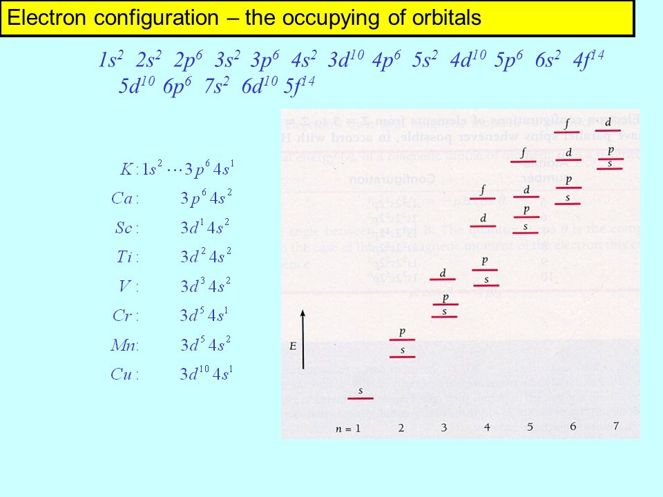 1s 2 2s 2 2p 6 3s 2 3p 6 4s 2 3d 10 4p 6 5s 2 4d 10 5p 6 6s 2 4f 14 5d 10 6p 6 7s 2 6d 10 5f 14 Electron configuration – the occupying of orbitals