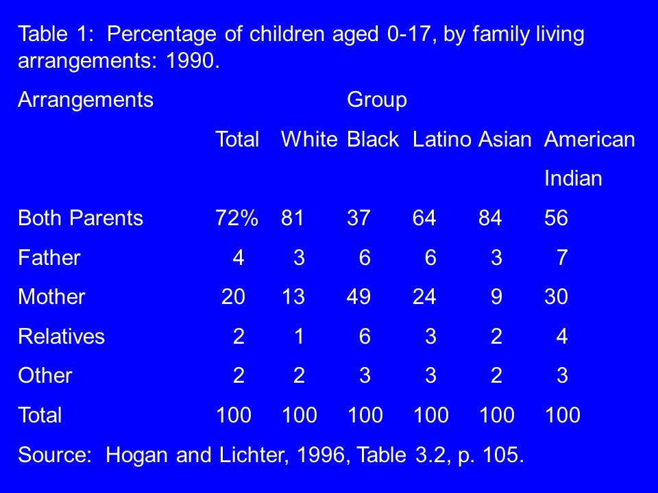 positive effects of single parent families