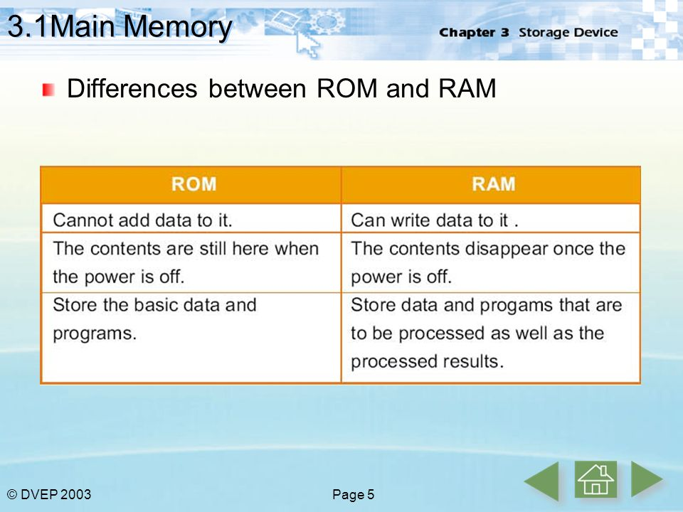 Chapter 3 Storage Device 3 1 Main Memory 3 2 Secondary