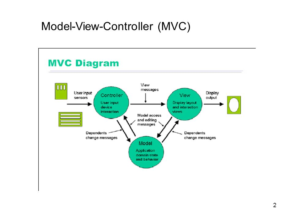 Human-Computer Interaction UI Architecture  2 Model-View