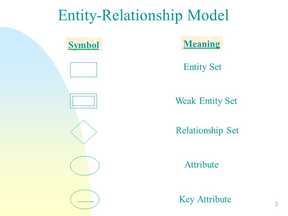 Chapter 7 Database Design And The Er Model 2 Goals N Facilitate Db