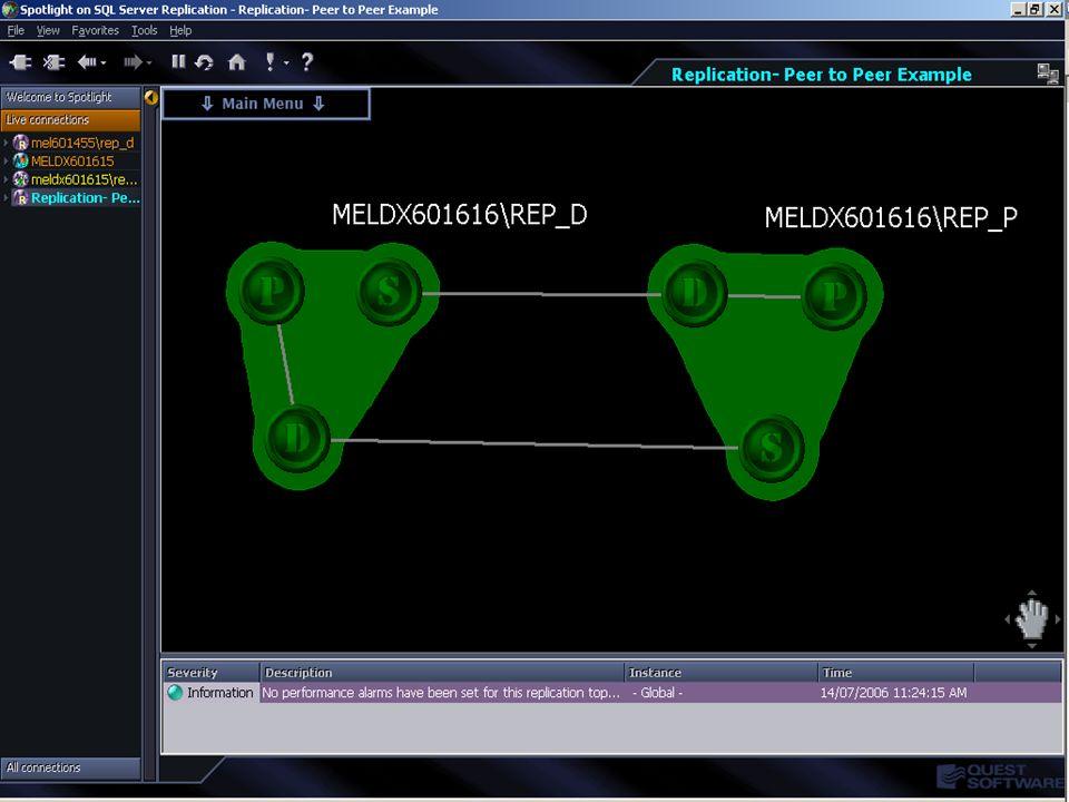 Copyright © 2006 Quest Software Monitoring SQL Server Replication