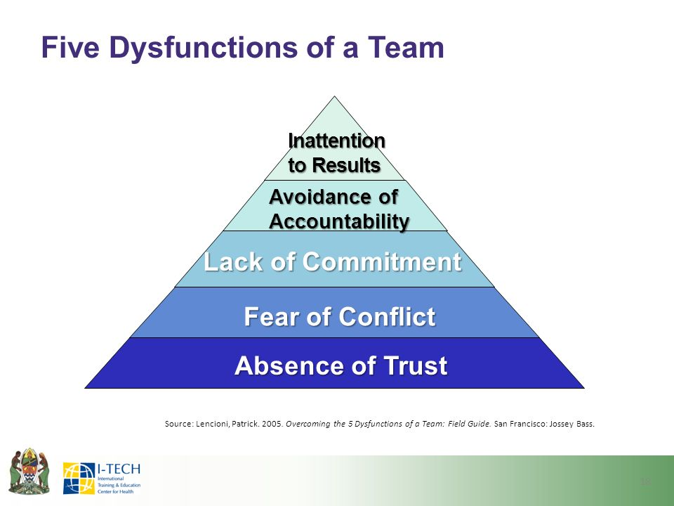 Five Dysfunctions Of A Team 18 Absence Of Trust Fear Of Conflict Lack Of Commitment Avoidance