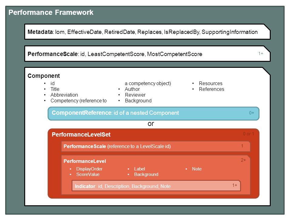 Applying the Performance Framework Data Model June 10, ppt