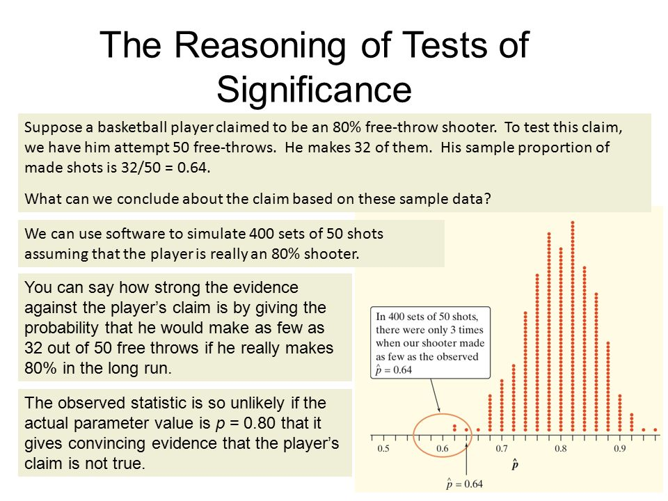 2 The Reasoning of Tests of Significance We can use software to simulate 400 sets of 50 shots assuming that the player is really an 80% shooter.