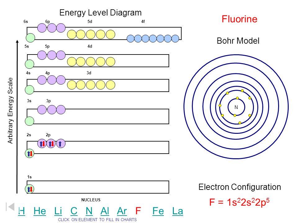 Energy Level Diagram Arbitrary Energy Scale 1s 2s 2p 3s 3p 4s 4p 3d