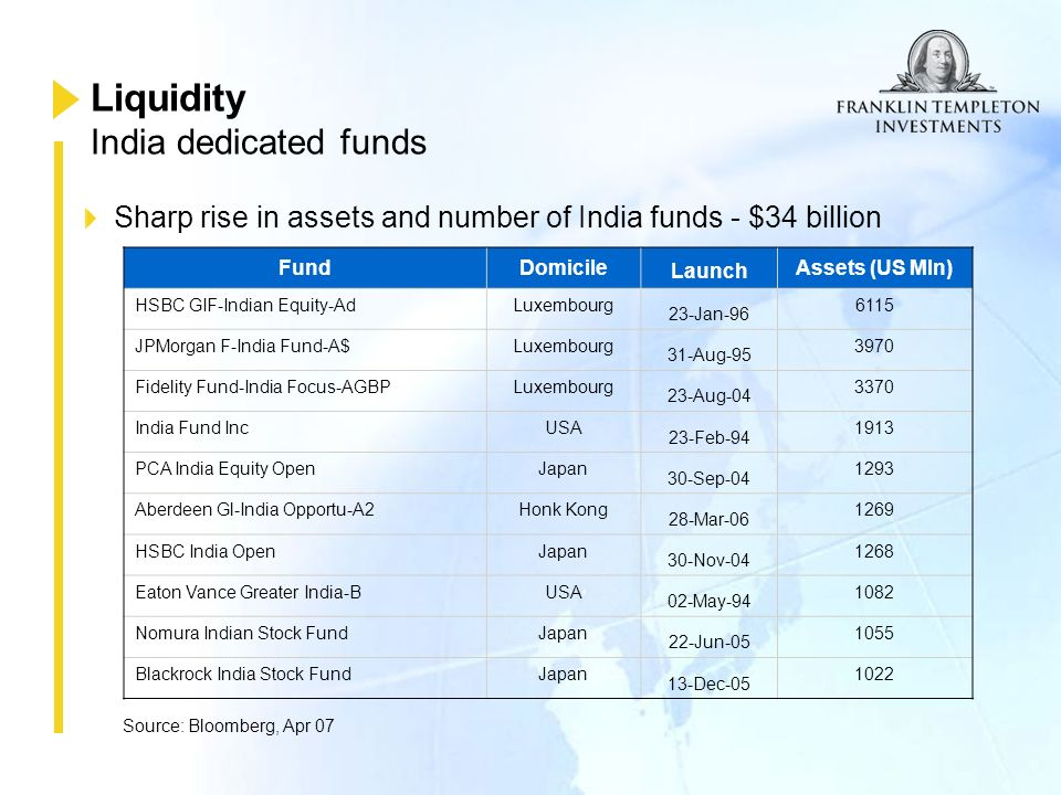 Franklin India High Growth Companies Fund An equity fund