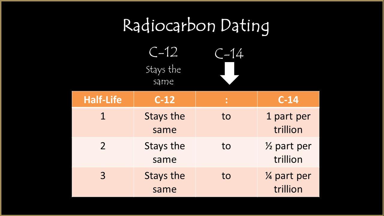 Dating Radiocarbon Dating Tzaneen
