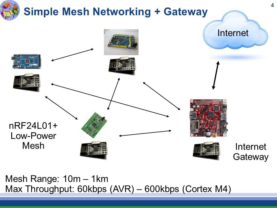 1 Communication In Heterogeneous Wireless Networks Sofia 25  April