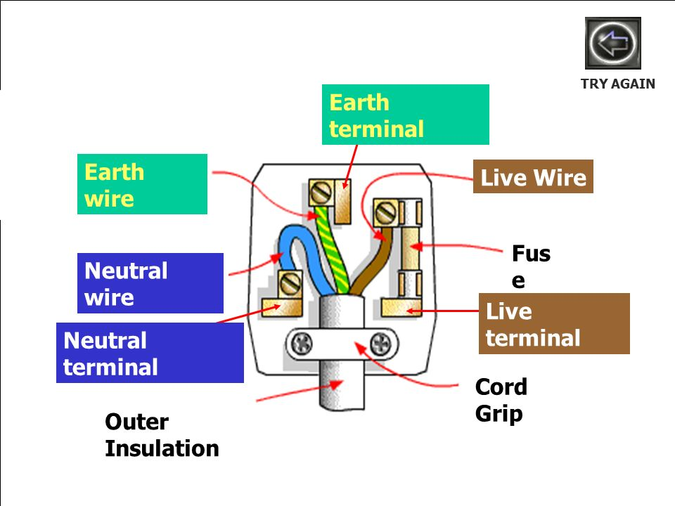 Neutral Wire Fuse Live Wire Watts W Amps A 3 Earth Wire 10 Get Ready ...