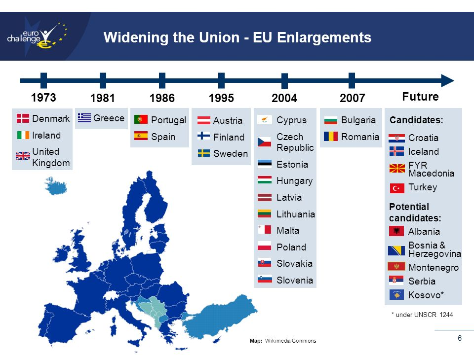 6 Widening the Union - EU Enlargements Future Croatia Iceland FYR Macedonia Turkey Albania Bosnia & Herzegovina Montenegro Serbia Kosovo* Candidates: Potential candidates: * under UNSCR 1244 Bulgaria Romania Cyprus Czech Republic Estonia Hungary Latvia Lithuania Malta Poland Slovakia Slovenia Austria Finland Sweden Portugal Spain Greece Denmark Ireland United Kingdom Map: Wikimedia Commons