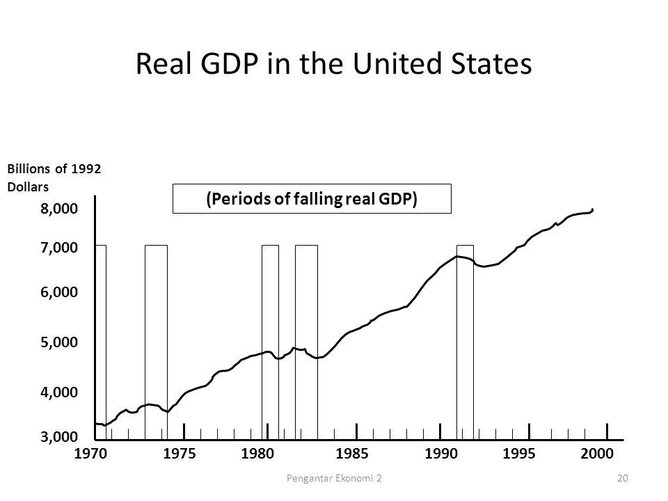 Measuring a nations income week 1 pengantar ekonomi ppt download 20 periods ccuart Gallery