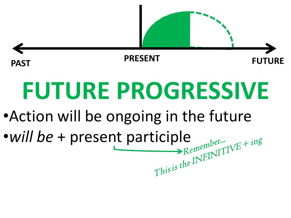 PAST FUTURE PRESENT FUTURE PROGRESSIVE Action will be ongoing in the future will be + present participle Remember...
