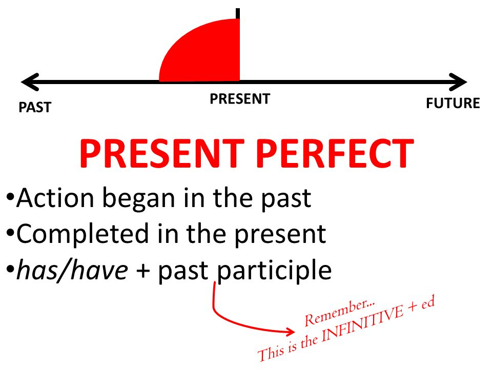 PAST FUTURE PRESENT PRESENT PERFECT Action began in the past Completed in the present has/have + past participle Remember...