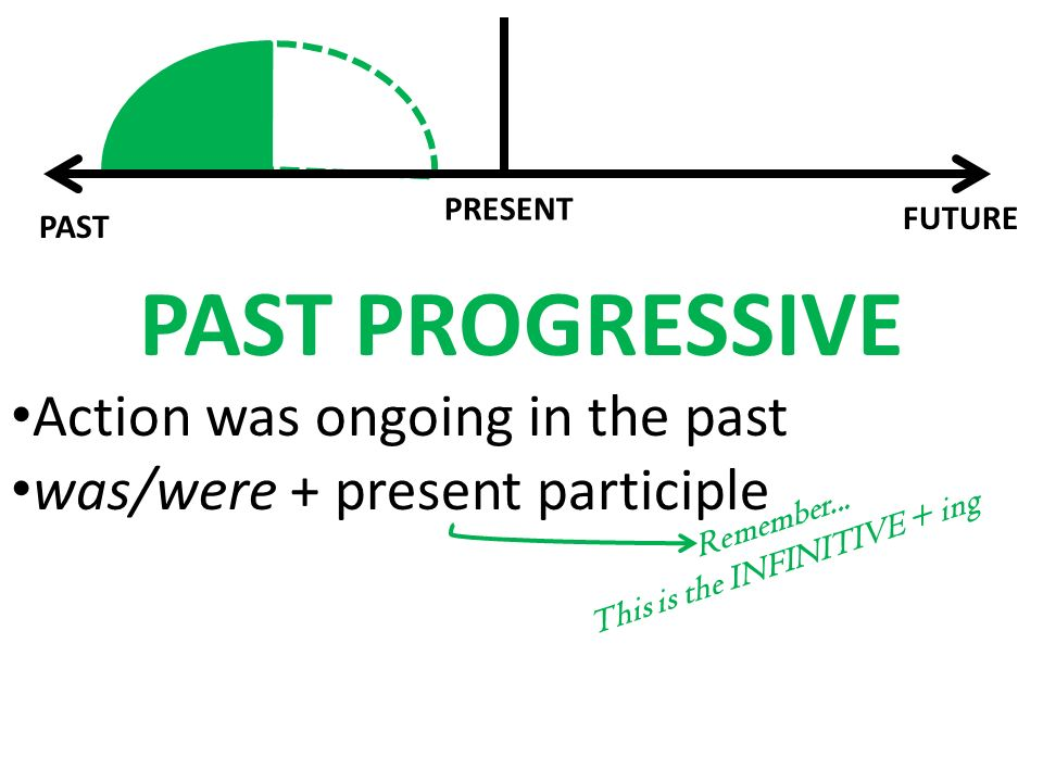 PAST FUTURE PRESENT PAST PROGRESSIVE Action was ongoing in the past was/were + present participle Remember...