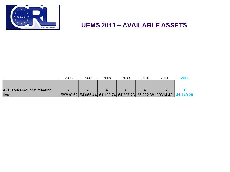 UEMS 2011 – AVAILABLE ASSETS Available amount at meeting time € € € € € € € 41'149.28