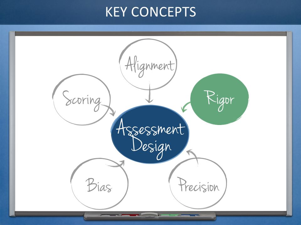 Rigor key concepts introduction purpose define what rigor means 2 key concepts malvernweather Choice Image