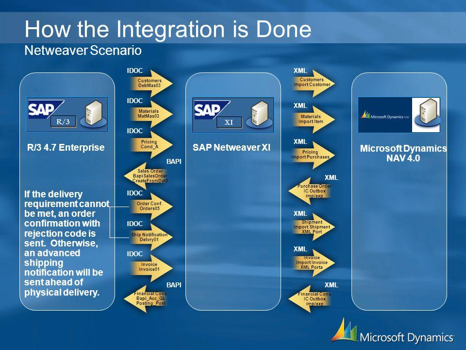 Microsoft Dynamics TM NAV for Multi-Site and International