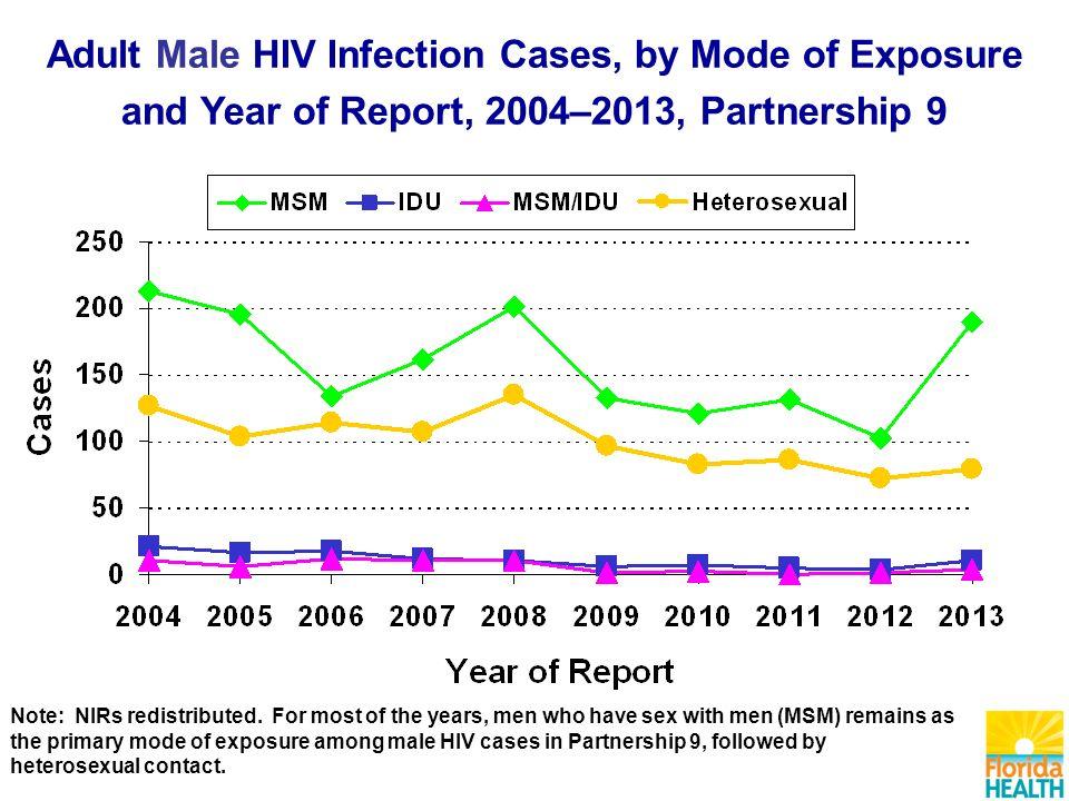 Heterosexual hiv infection rates in florida