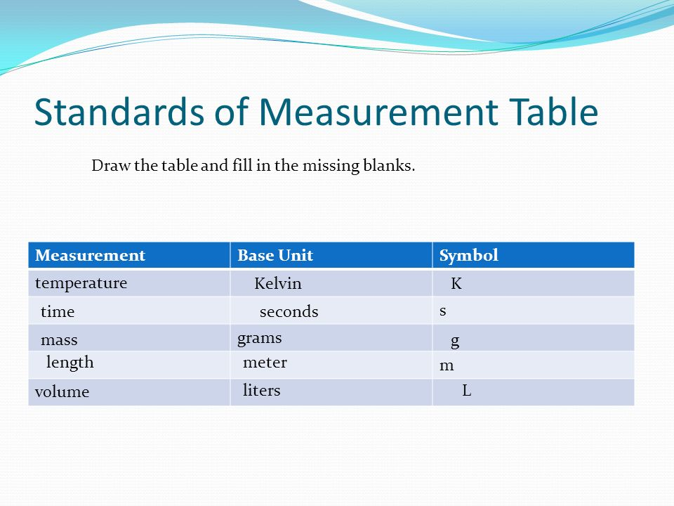 Standards of Measurement Table MeasurementBase UnitSymbol temperature s grams m volume Draw the table and fill in the missing blanks.