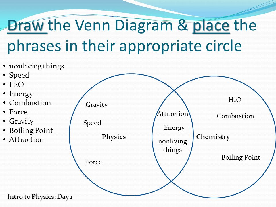 Intro To Physics Nature Of Science Draw Place Draw The Venn Diagram