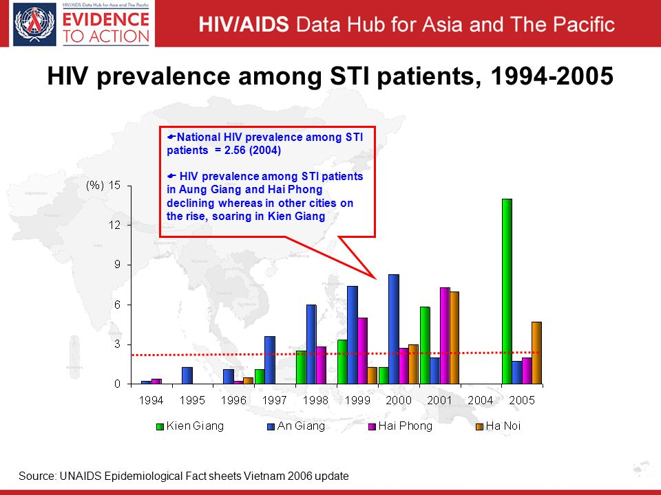 HIV prevalence among STI patients, Source: UNAIDS Epidemiological Fact sheets Vietnam 2006 update  National HIV prevalence among STI patients = 2.56 (2004)  HIV prevalence among STI patients in Aung Giang and Hai Phong declining whereas in other cities on the rise, soaring in Kien Giang