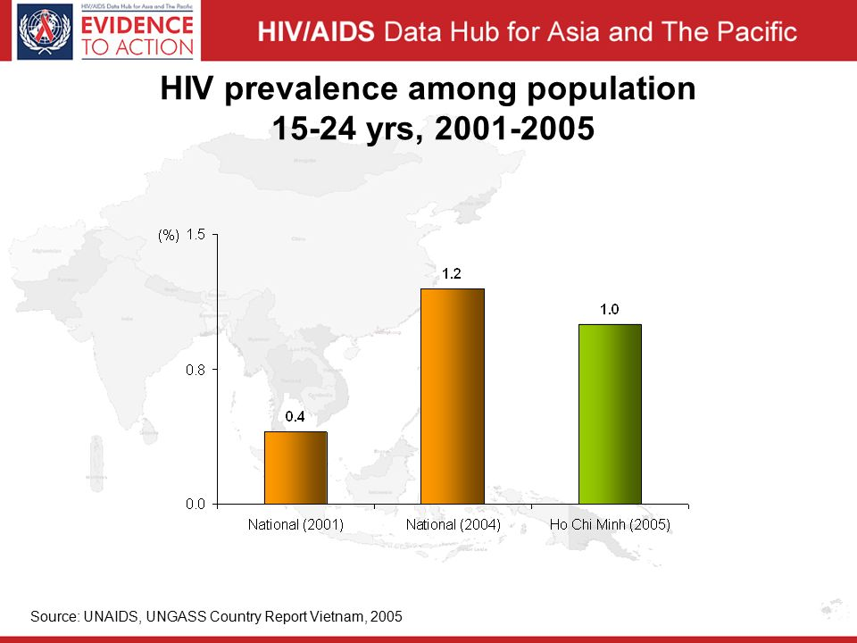 HIV prevalence among population yrs, Source: UNAIDS, UNGASS Country Report Vietnam, 2005