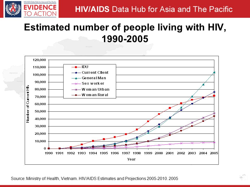 Estimated number of people living with HIV, Source: Ministry of Health, Vietnam.