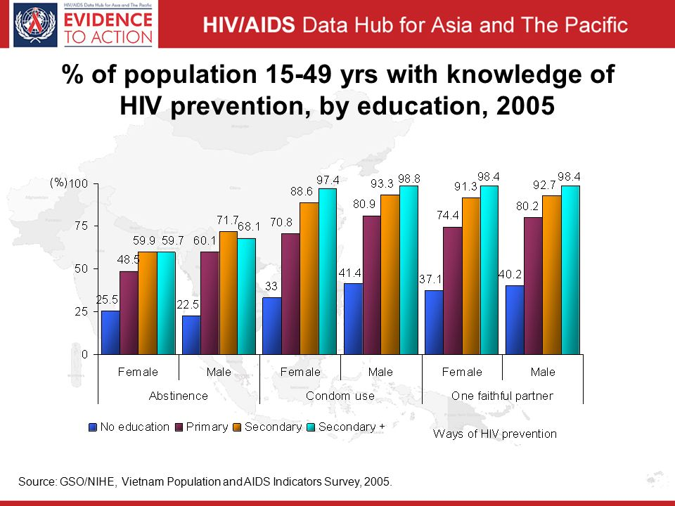 % of population yrs with knowledge of HIV prevention, by education, 2005 Source: GSO/NIHE, Vietnam Population and AIDS Indicators Survey, 2005.