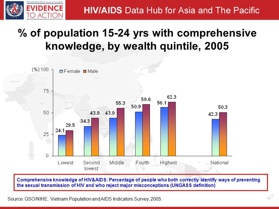 % of population yrs with comprehensive knowledge, by wealth quintile, 2005 Source: GSO/NIHE, Vietnam Population and AIDS Indicators Survey, 2005.