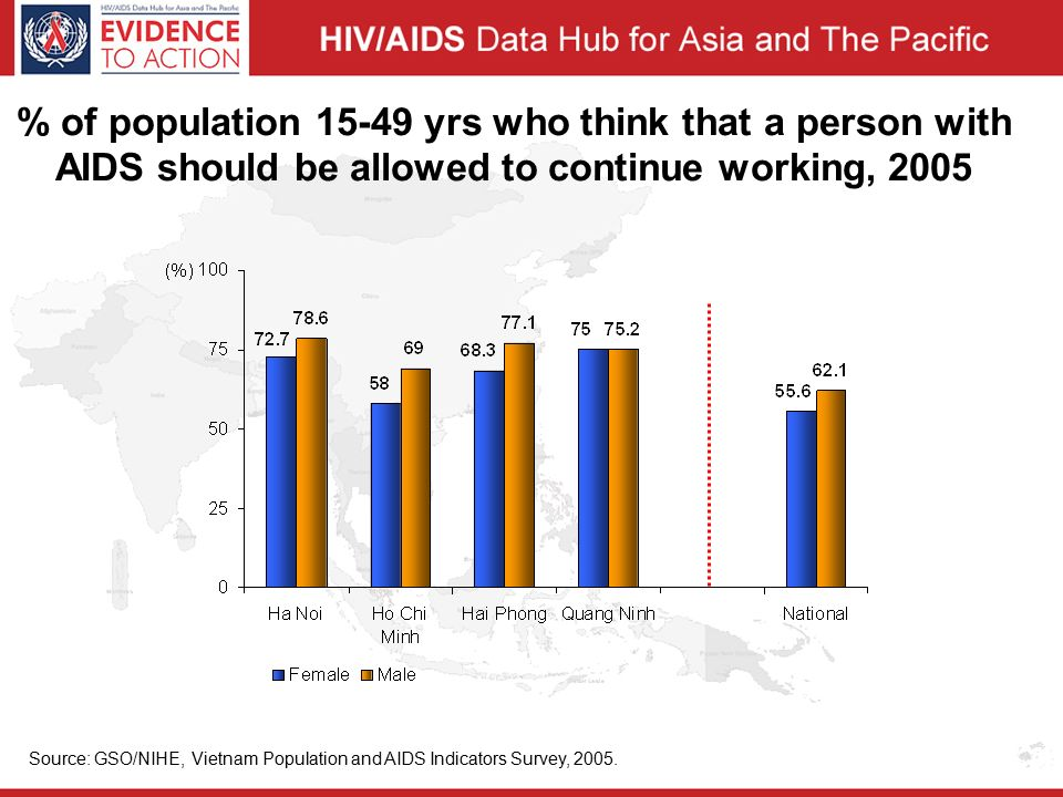 % of population yrs who think that a person with AIDS should be allowed to continue working, 2005 Source: GSO/NIHE, Vietnam Population and AIDS Indicators Survey, 2005.