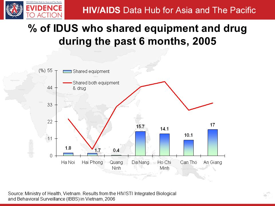 % of IDUS who shared equipment and drug during the past 6 months, 2005 Source: Ministry of Health, Vietnam.