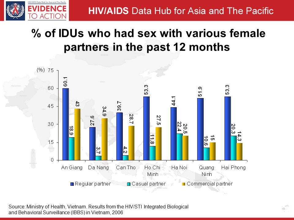 % of IDUs who had sex with various female partners in the past 12 months Source: Ministry of Health, Vietnam.