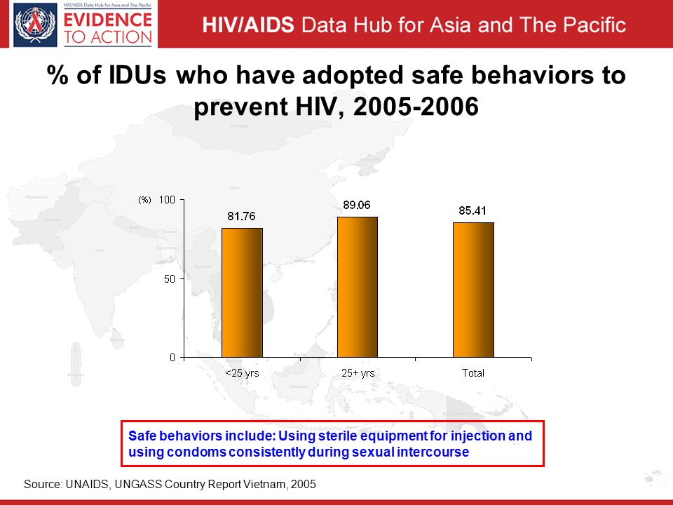 % of IDUs who have adopted safe behaviors to prevent HIV, Source: UNAIDS, UNGASS Country Report Vietnam, 2005 Safe behaviors include: Using sterile equipment for injection and using condoms consistently during sexual intercourse