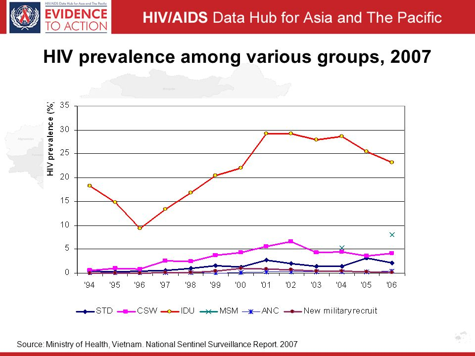 HIV prevalence among various groups, 2007 Source: Ministry of Health, Vietnam.