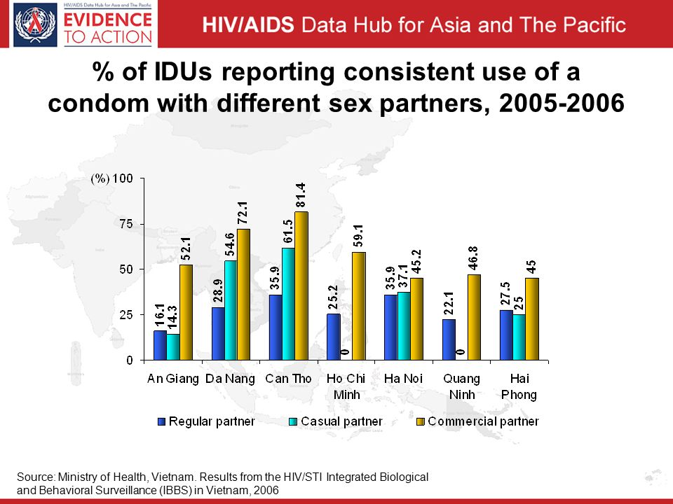 % of IDUs reporting consistent use of a condom with different sex partners, Source: Ministry of Health, Vietnam.