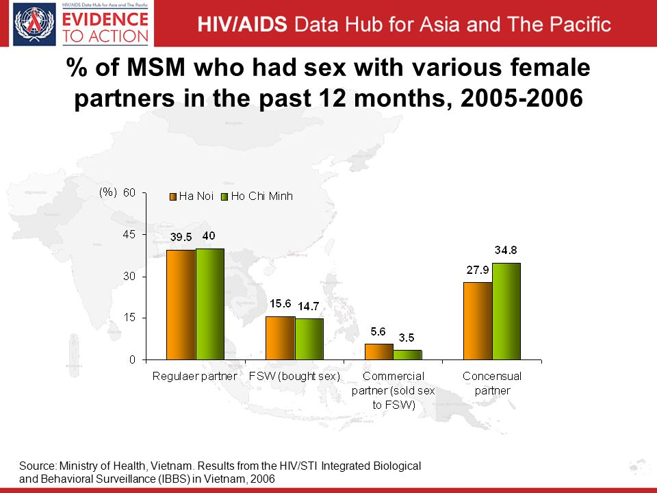 % of MSM who had sex with various female partners in the past 12 months, Source: Ministry of Health, Vietnam.