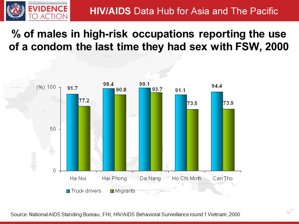% of males in high-risk occupations reporting the use of a condom the last time they had sex with FSW, 2000 Source: National AIDS Standing Bureau, FHI, HIV/AIDS Behavioral Surveillance round 1 Vietnam, 2000