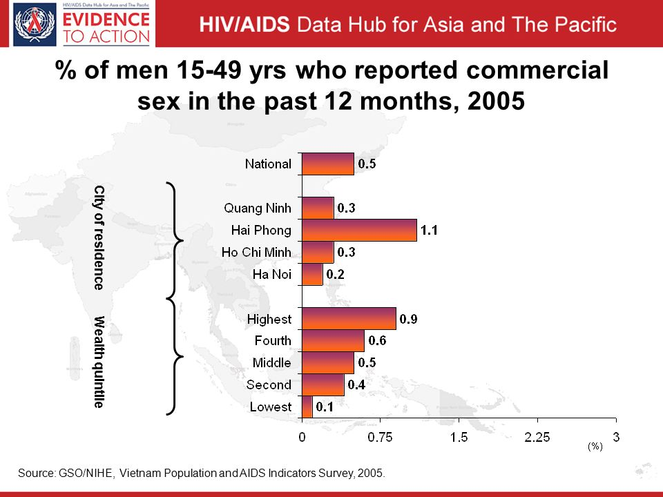% of men yrs who reported commercial sex in the past 12 months, 2005 Source: GSO/NIHE, Vietnam Population and AIDS Indicators Survey, 2005.