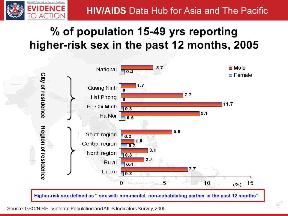 % of population yrs reporting higher-risk sex in the past 12 months, 2005 City of residence Region of residence Source: GSO/NIHE, Vietnam Population and AIDS Indicators Survey, 2005.