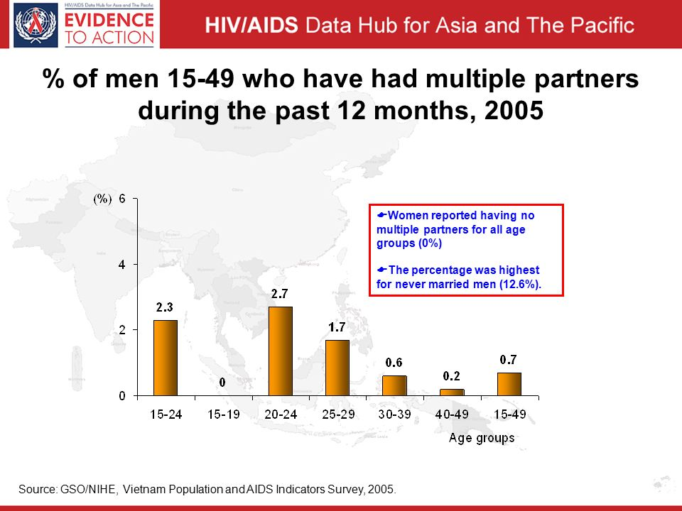 % of men who have had multiple partners during the past 12 months, 2005 Source: GSO/NIHE, Vietnam Population and AIDS Indicators Survey, 2005.