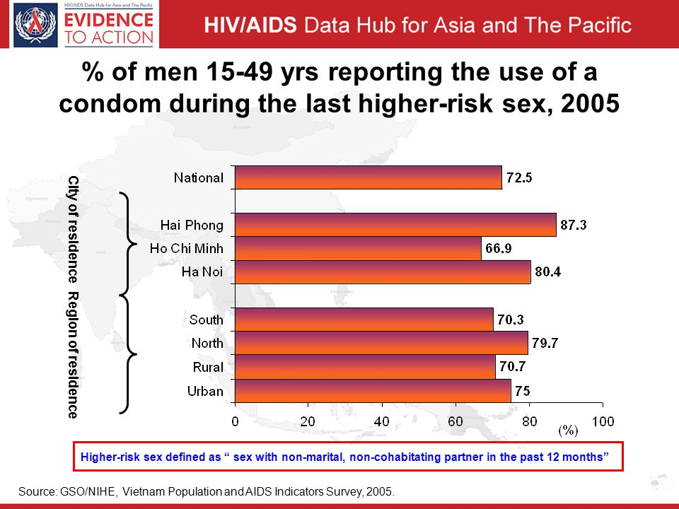 % of men yrs reporting the use of a condom during the last higher-risk sex, 2005 City of residence Region of residence Source: GSO/NIHE, Vietnam Population and AIDS Indicators Survey, 2005.
