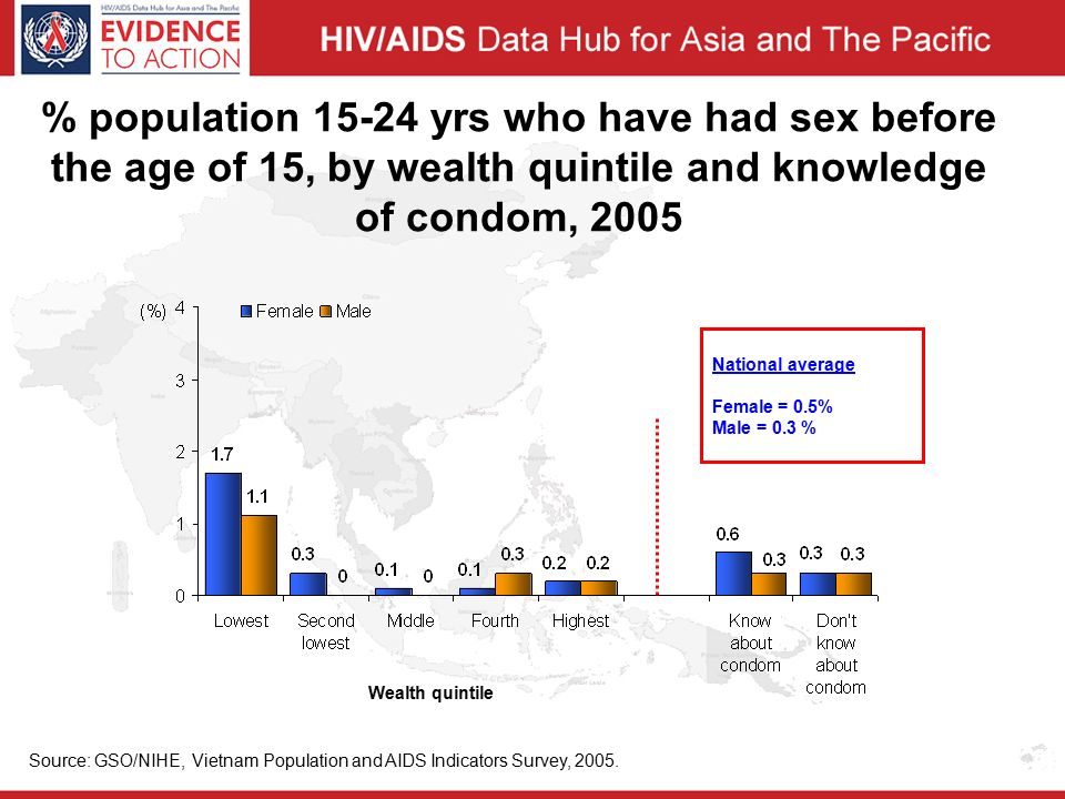 % population yrs who have had sex before the age of 15, by wealth quintile and knowledge of condom, 2005 National average Female = 0.5% Male = 0.3 % Source: GSO/NIHE, Vietnam Population and AIDS Indicators Survey, 2005.
