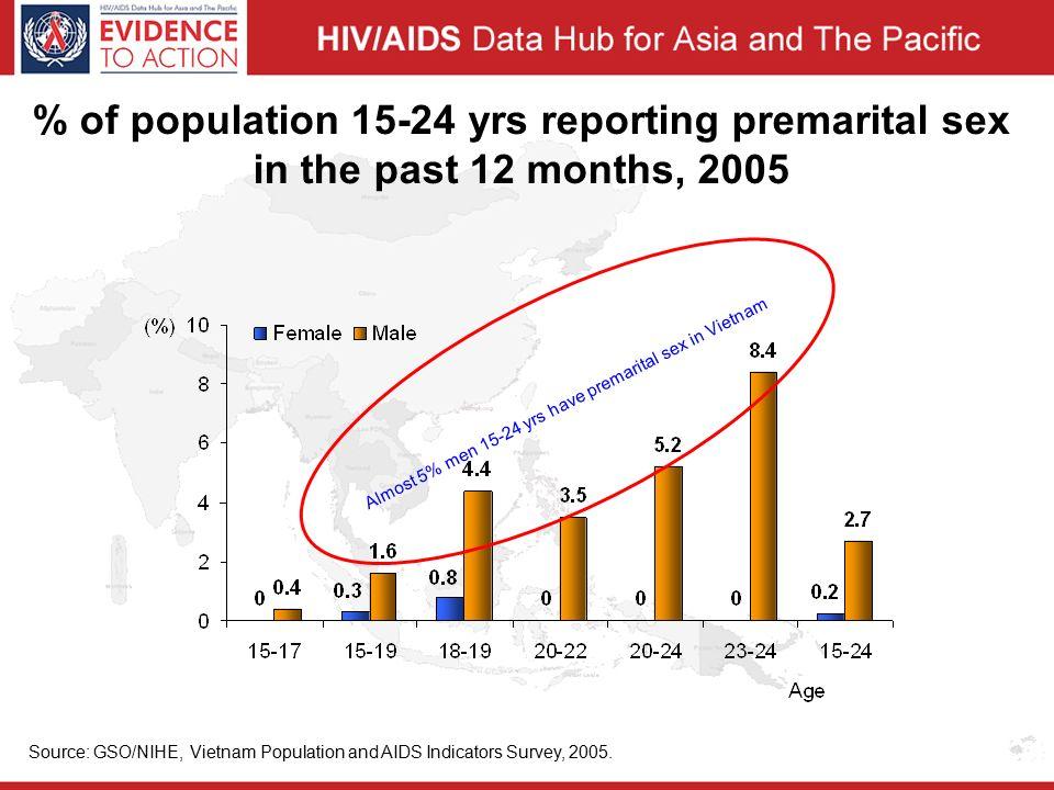% of population yrs reporting premarital sex in the past 12 months, 2005 Source: GSO/NIHE, Vietnam Population and AIDS Indicators Survey, 2005.